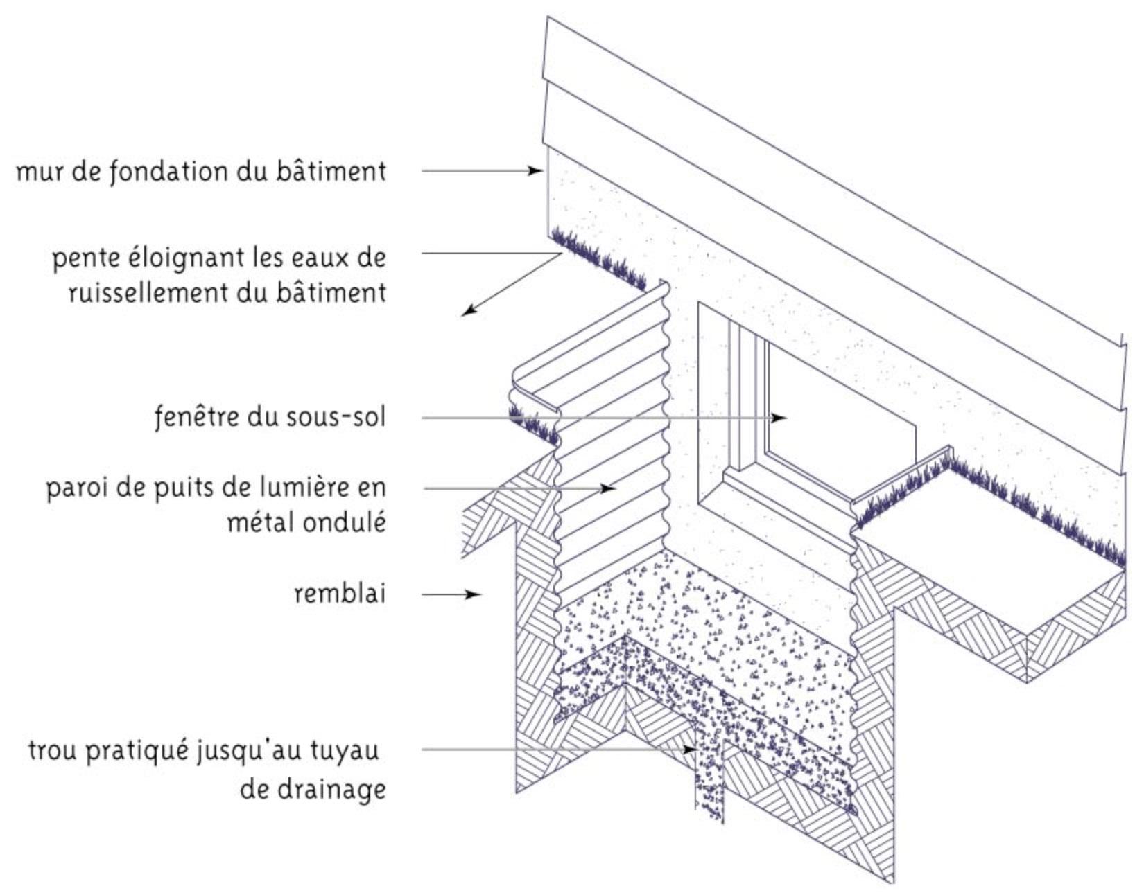 Fenetre De Sous Sol Enterre ces fenêtres de sous-sol trop près du sol - inspecteur d